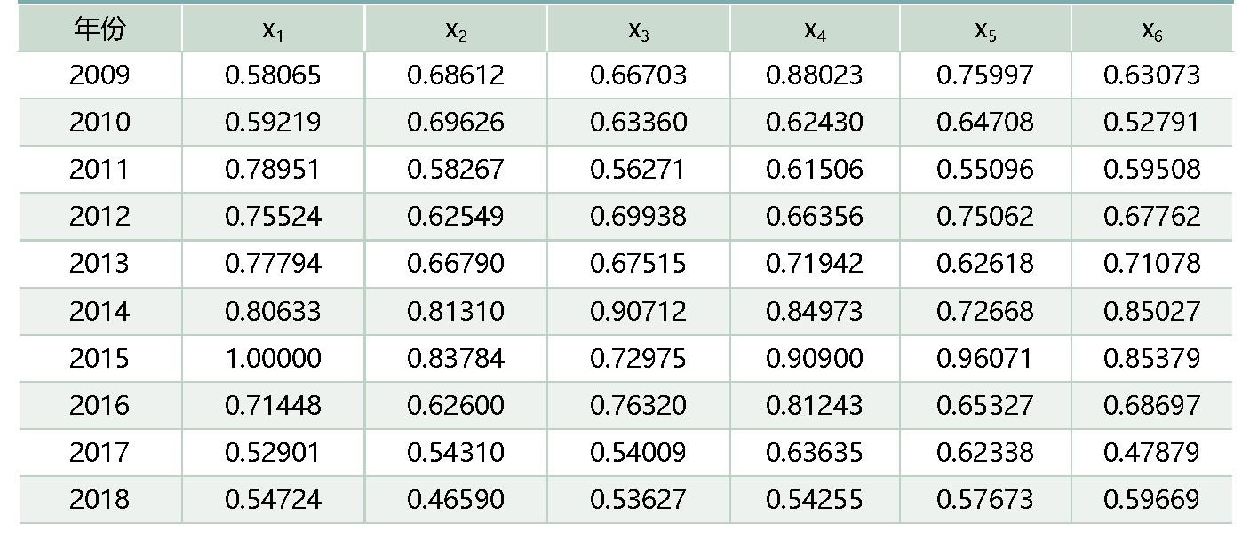 表4:y1与x的关联系数