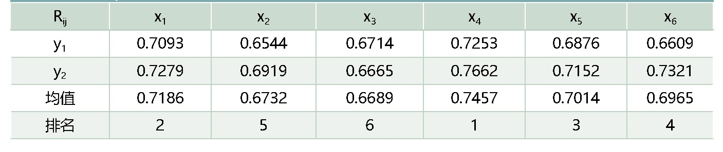 表6:yi与xj的关联系数排名