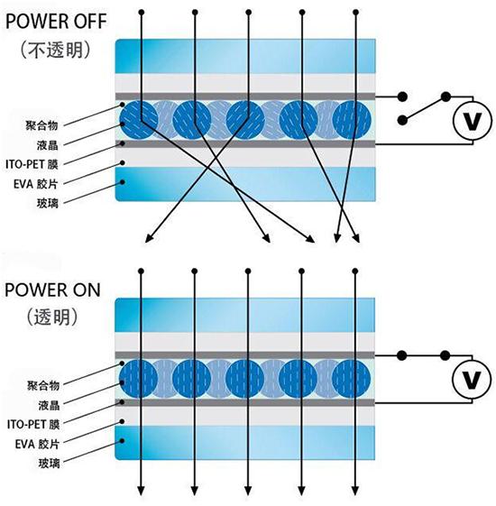 智能調光玻璃的工作原理及視頻