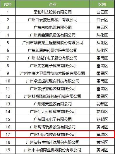 "GBPI荣获专精特新""小巨人""、""黄埔区工业互联网标杆平台"""