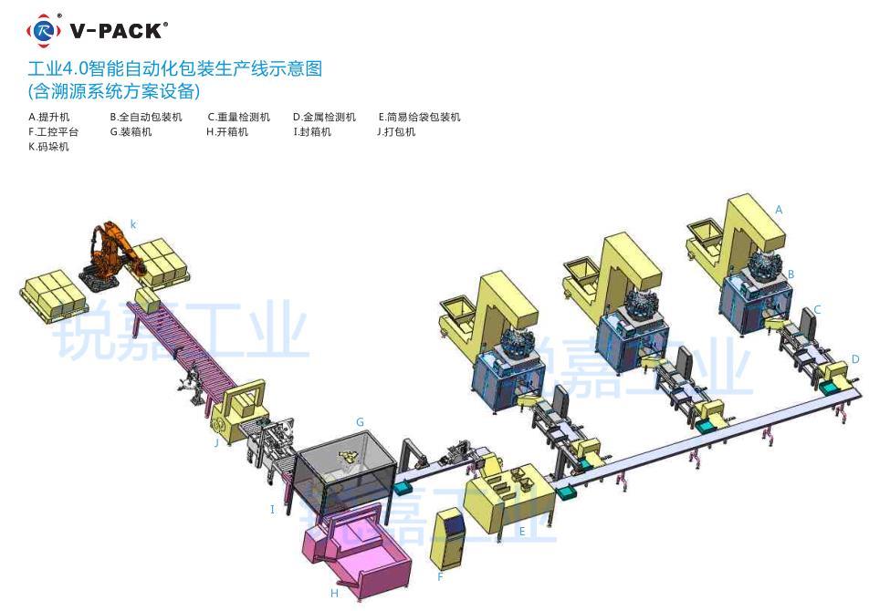 医药厂家工业4.0智能化包装生产线