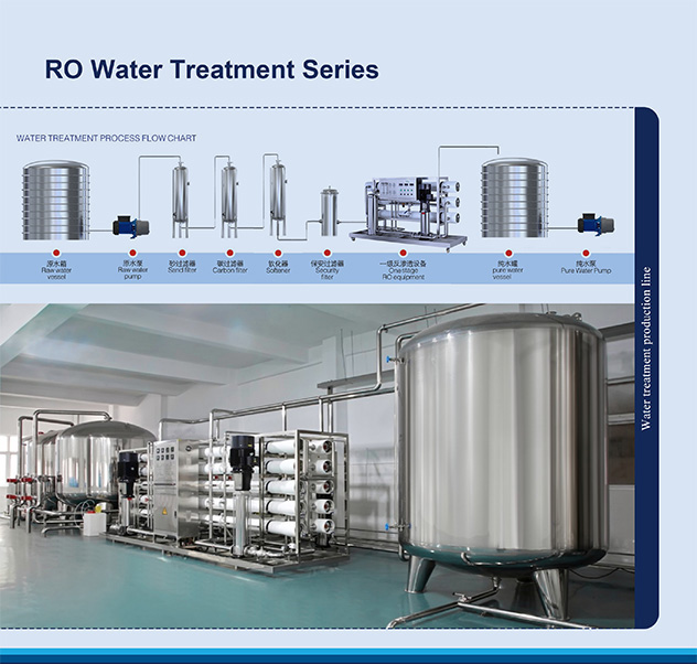 RO Water Treatment Series