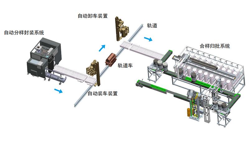 5E 系列原煤样智能转运系统