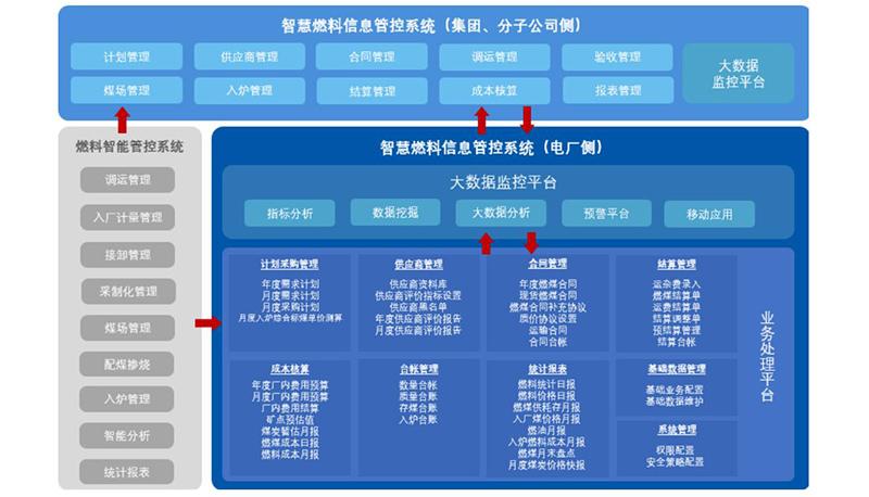 5E-FIMS 智慧燃料信息管控系统