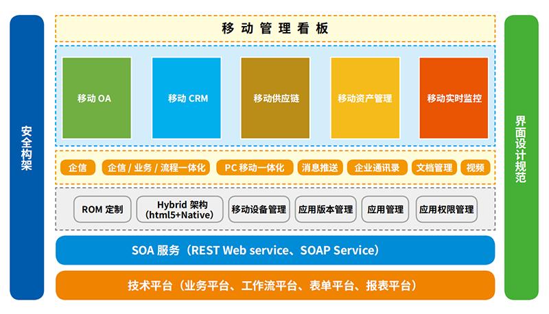 5E-MAPP 手机燃料智能化全景平台