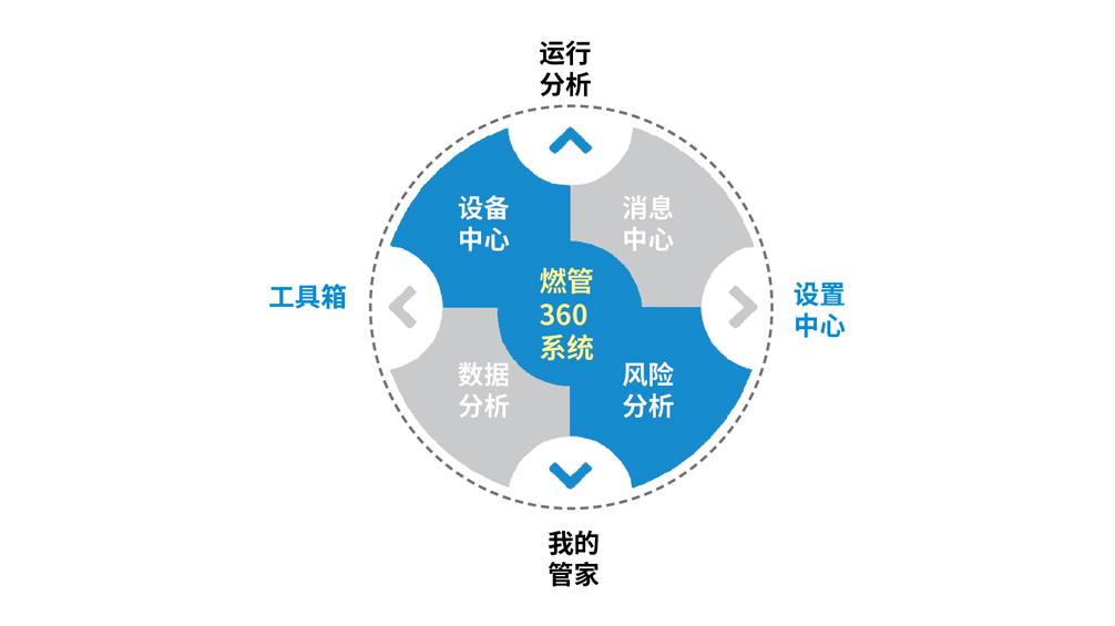 5E-FMS 燃管 360 系统