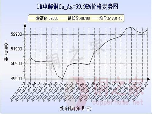 上海现货铜价走势图8月22日