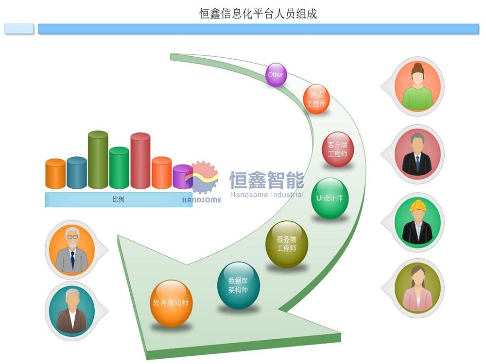 7信息化平台人员组成